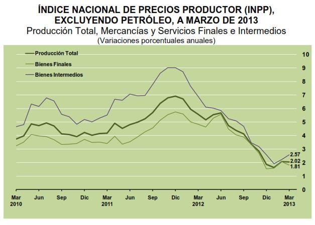 inpp marzo excluyendo petroleo 2013