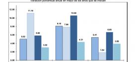 INPP 2018 – Mayo 1.48%