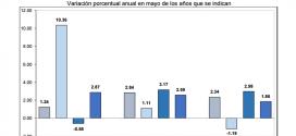 INPP 2015 – Mayo -0.14%