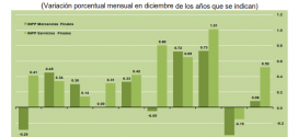 INPP Diciembre 2013: 0.31%