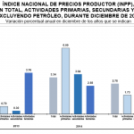INPP 2015 – Diciembre 0.38%