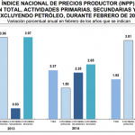INPP 2015 – Febrero 0.08%