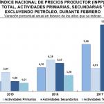 INPP 2017 – Febrero 0.58%