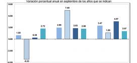 INPP 2015 – Septiembre 0.37%