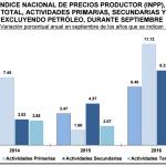 INPP 2016 – Septiembre 1.22%