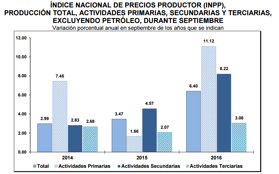 inpp-mes-septiembre-2016