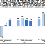 INPP 2015 – Octubre -0.08%