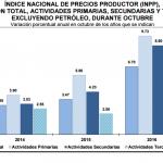INPP 2016 – Octubre 0.20%