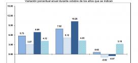 INPP 2019 – Octubre -0.66%