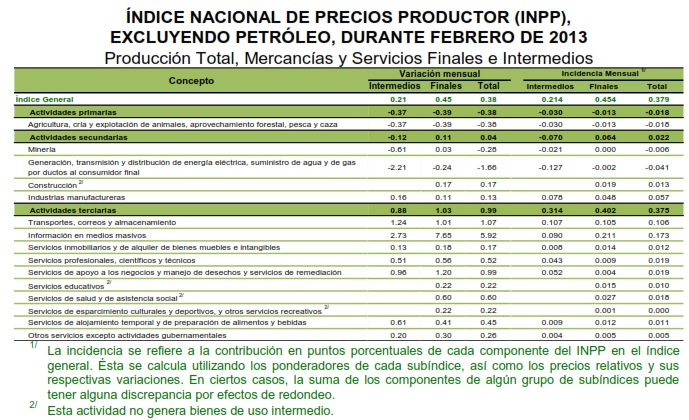 inpp sin petroleo febrero 2013