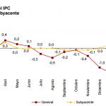 Inflación de España: 0.9% en abril 2015