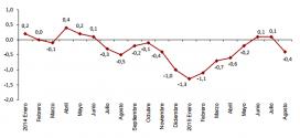 Inflación de España: -0.4% en agosto 2015
