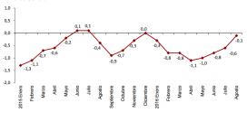 Inflación de España: -0.1% en agosto 2016