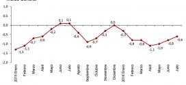 Inflación de España: -0.6% en julio 2016