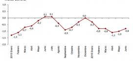Inflación de España: -0.8% en junio 2016
