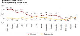Inflación de España: 0.1% en marzo 2018