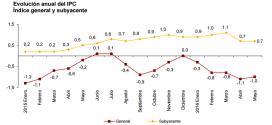 Inflación de España: 0.5% en mayo 2016