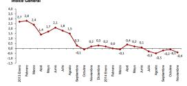 Inflación de España: -0.4% en noviembre 2014