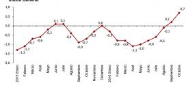 Inflación de España: 0.7% en octubre 2016