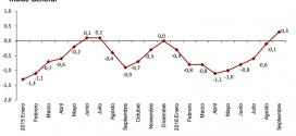 Inflación de España: 0.3% en septiembre 2016