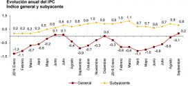 Inflación de España: 0.2% en septiembre 2016