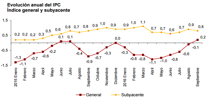 ipc-espana-septiembre-2016