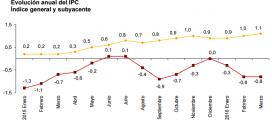 Inflación de España: -0.8% en marzo 2016