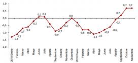 Inflación de España: 0.7% en noviembre 2016