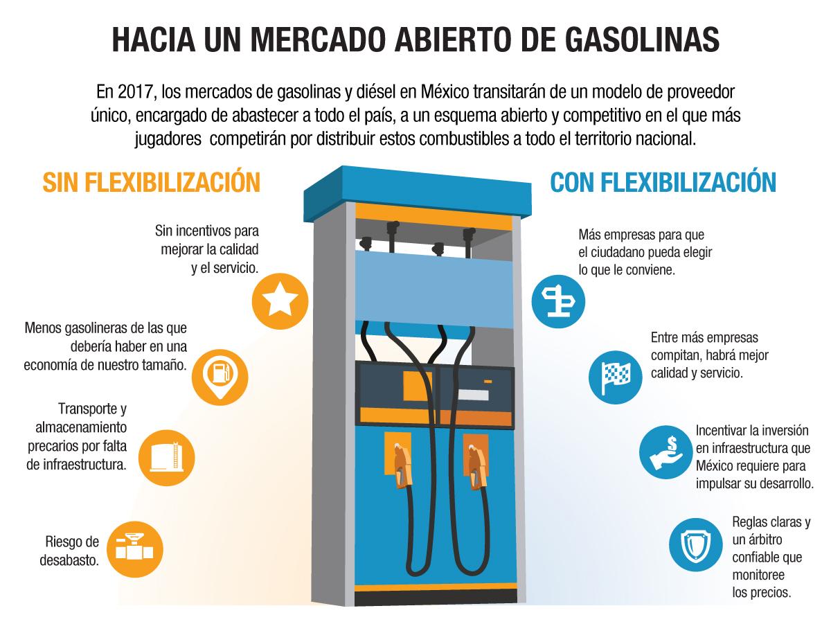 mercado_abierto_gasolinas_