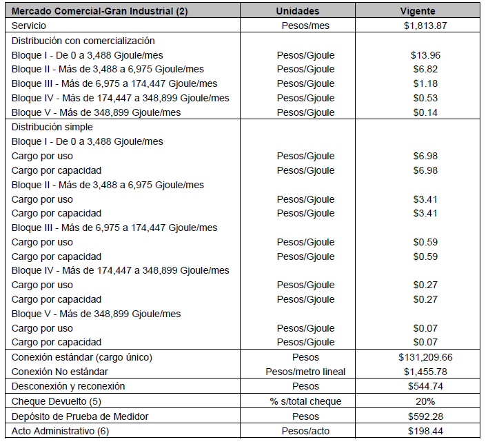 monterrey tarifas gas comercial gran industrial