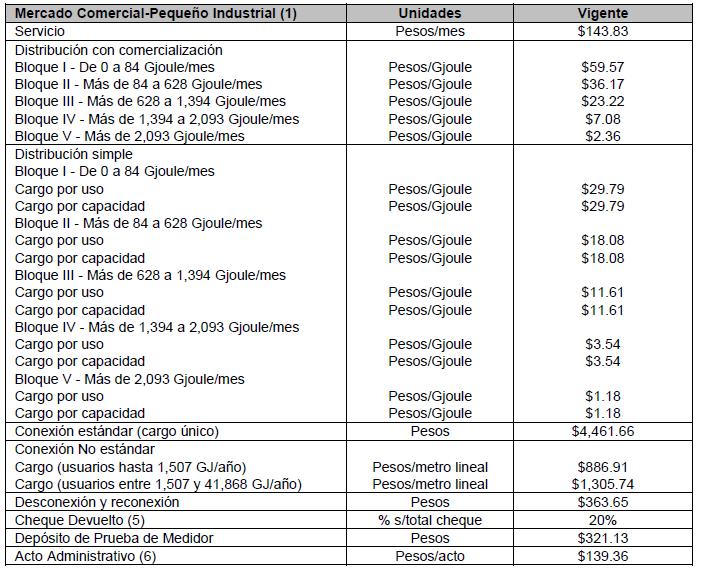 monterrey tarifas gas comercial pequeño industrial