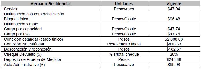 monterrey tarifas gas residencial