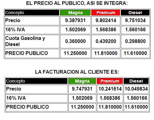 precio gasolina abril 2013