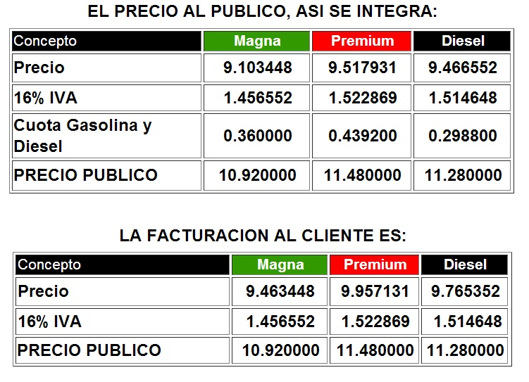 precio gasolina enero 2013