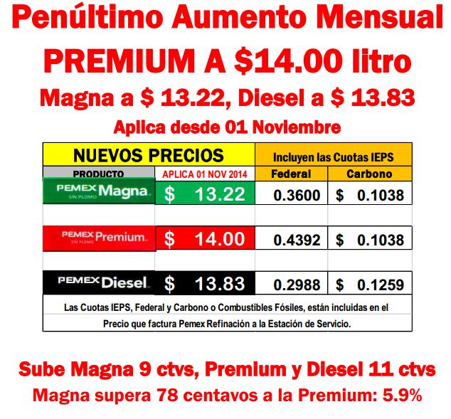 precio gasolina noviembre 2014