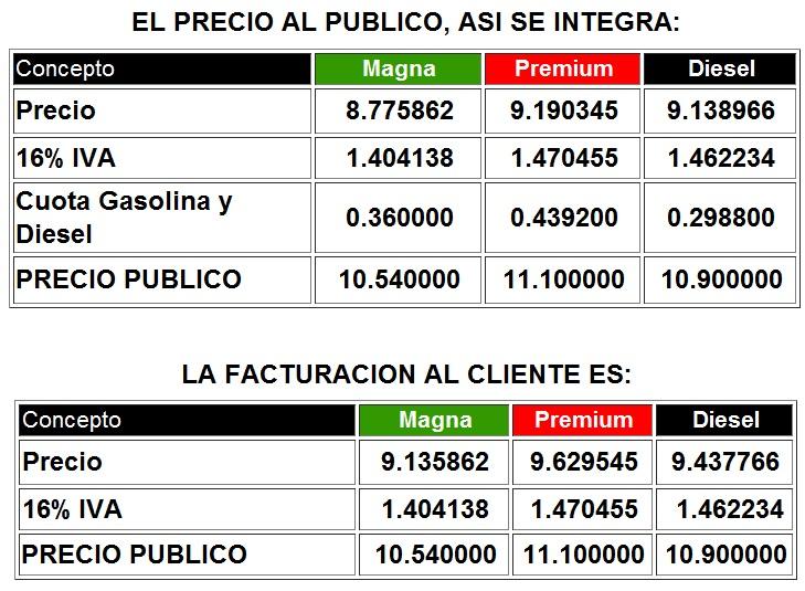 precio gasolina septiembre 2012
