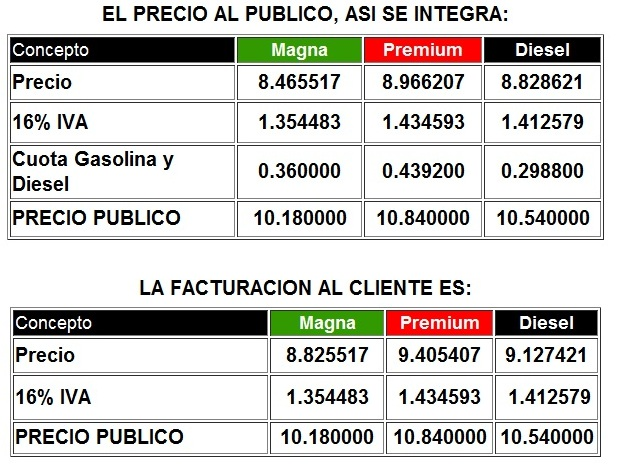 El gasto del combustible aktion 2.0 gasolina