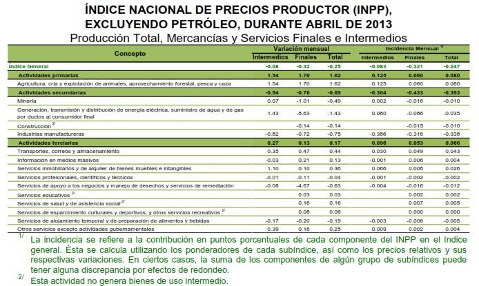precios al productor de abril de 2013