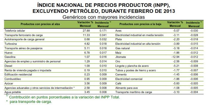 precios al productor sin petroleo febrero 2013