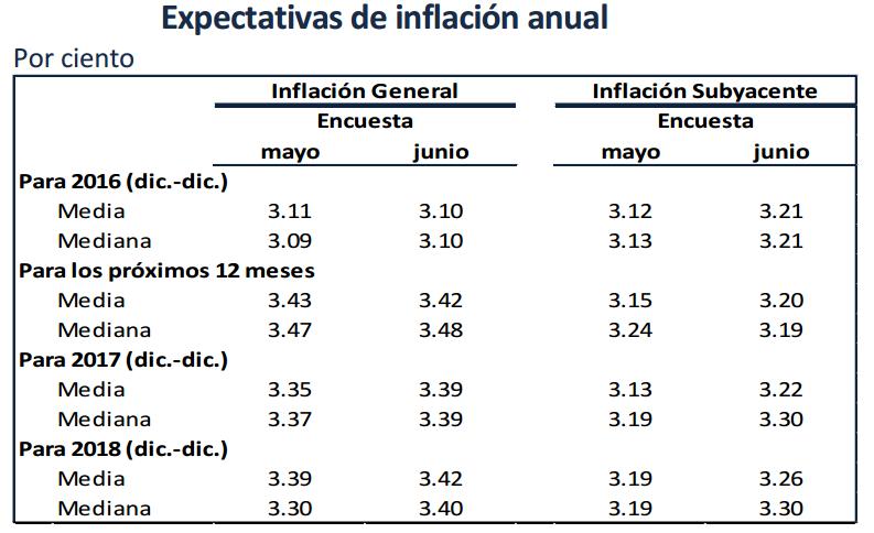 pronostico inflacion 2016-2018