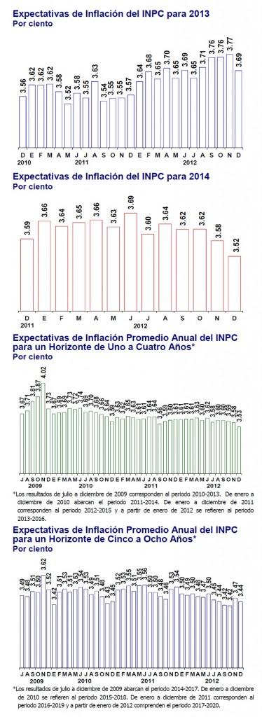 proyeccion inflacion