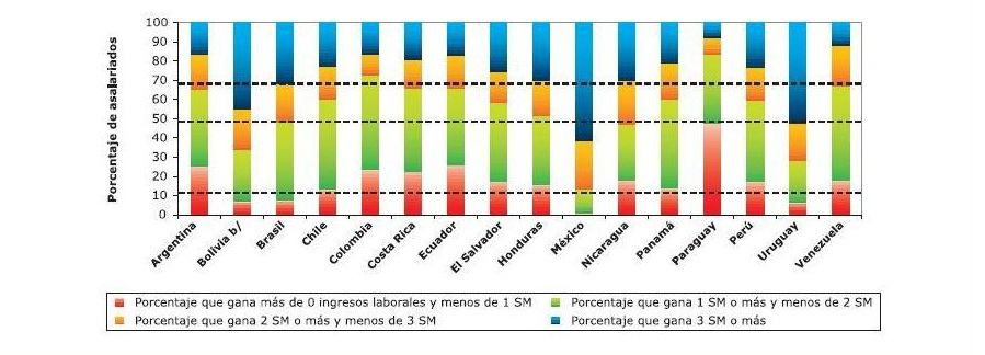 salario latinoamerica