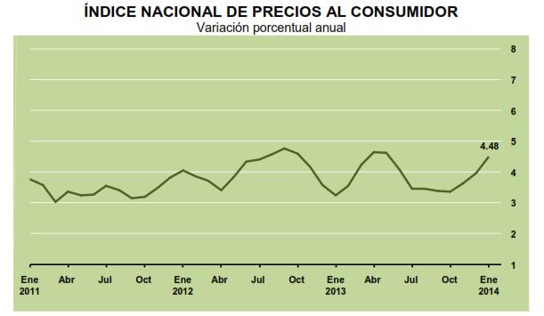 tasa inflacion enero 2014