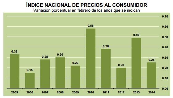 tasa inpc febrero 2014