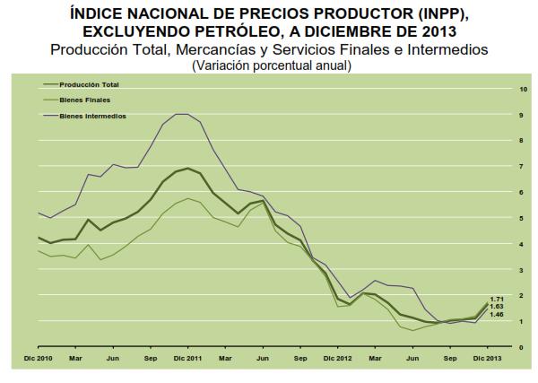 tasa inpp diciembre 2013