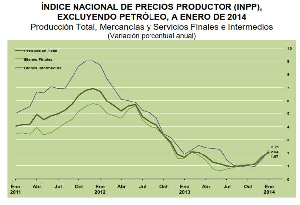 tasa inpp enero 2014