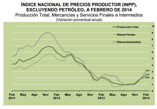 tasa inpp febrero 2014