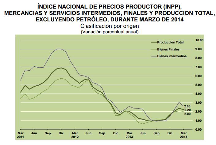 tasa inpp marzo 2014