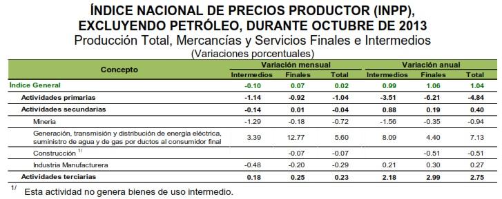 tasa inpp mexico octubre 2013