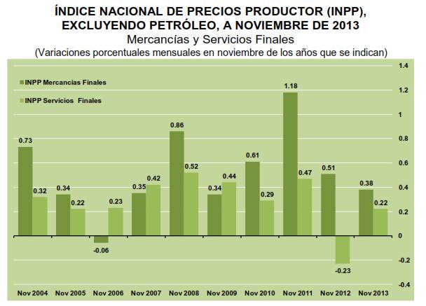 tasa inpp noviembre 2013